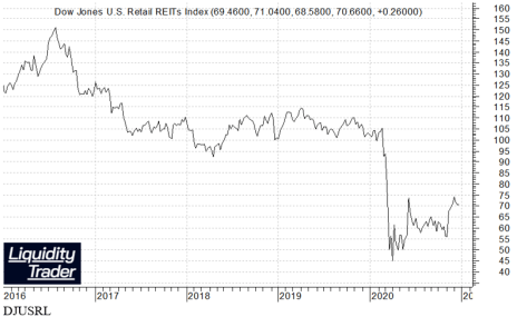 Retail REIT Index Chart
