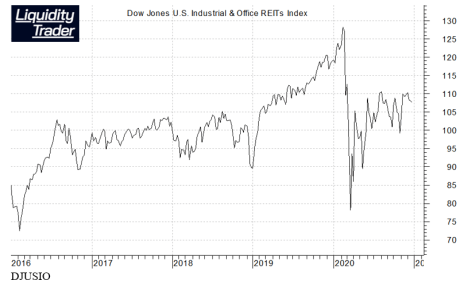 Office REIT Index Chart