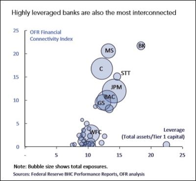 https://i2.wp.com/wallstreetonparade.com/wp-content/uploads/2016/01/Wall-Street-Mega-Banks-Are-Highly-Interconnected.png