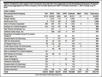 GAO Data on Emergency Lending Programs During Financial Crisis