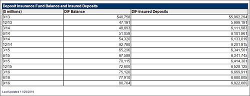 Source: Federal Deposit Insurance Corporation