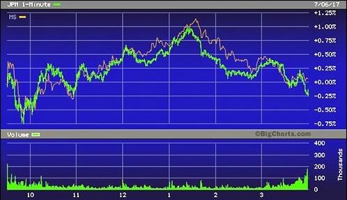 JPMorgan Chase (JPM) and Morgan Stanley (MS) Stock Trading Pattern, July 6, 2017