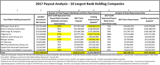Graphic Provided by Thomas Hoenig to the Senate Banking Committee in his Letter of July 31, 2017