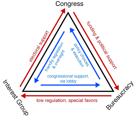 political corruption examples