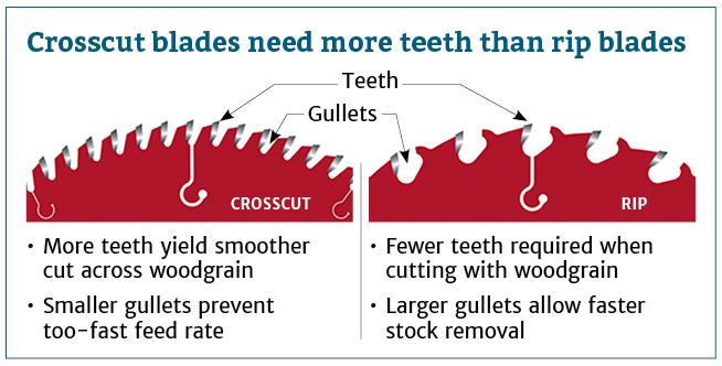 Crosscut blades need more teeth than rip blades.