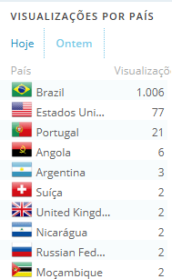 stats countries