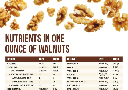 Nutrients in one ounce of walnuts