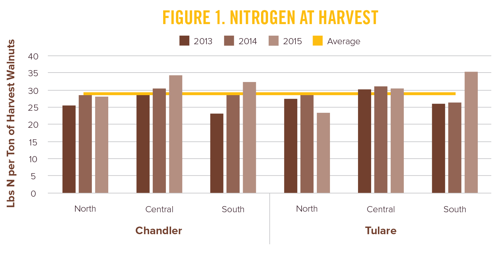 Nitrogen Management for Mature, Bearing Orchards - Research