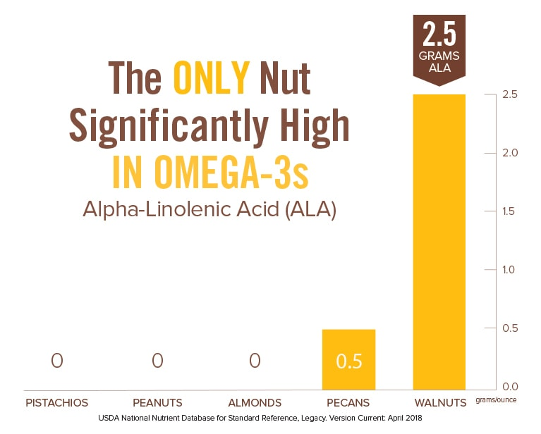 Omega-3 ALA in Walnuts Chart