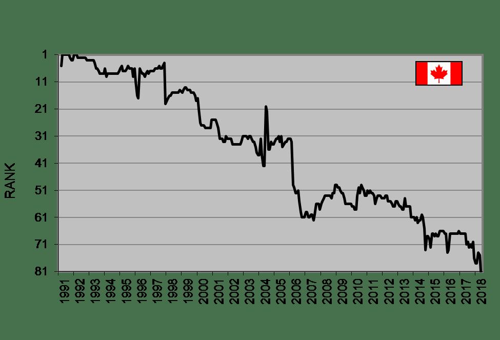 CanadianRank UN Pkg UN Data 1991 2018