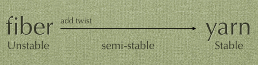 A semi-stable middle between unstable (left) and stable (right)