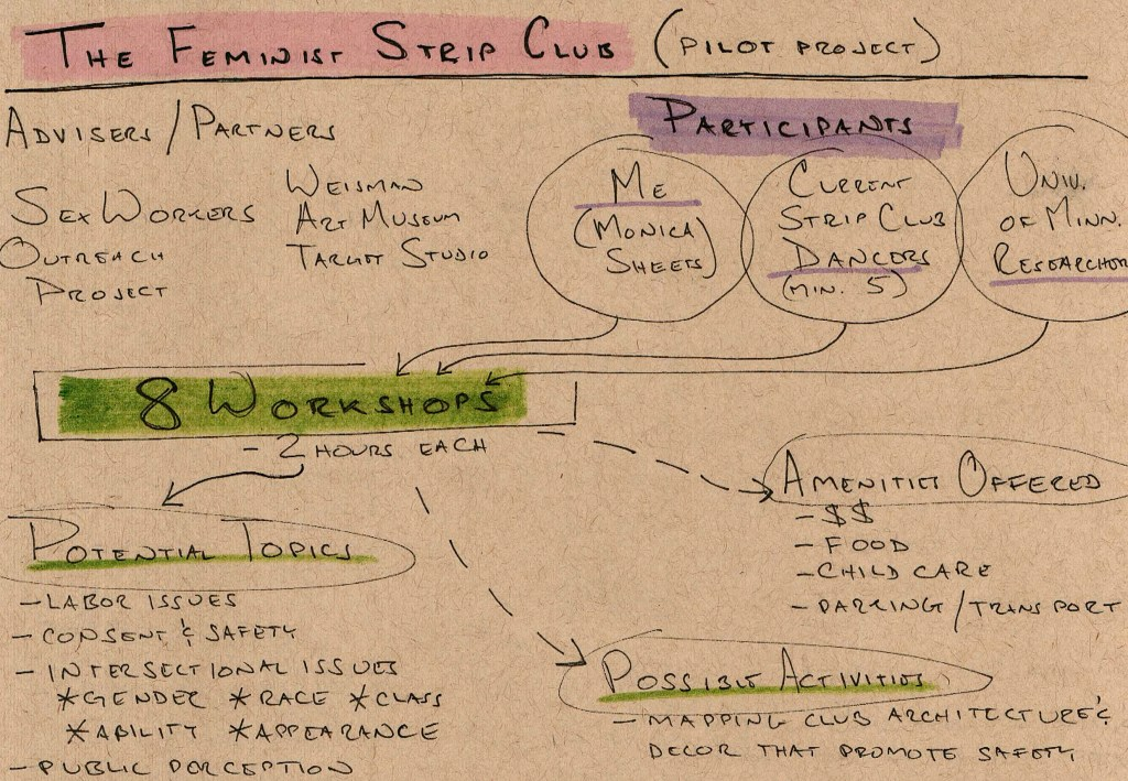 "A diagram that lays out project goals and outcomes. The heading reads ""Feminist Strip Club (Pilot Program)"" and includes headings like ""Participants,"" ""Possible Activities,"" and ""Outcomes"" taking place over eight, two-hour workshops."