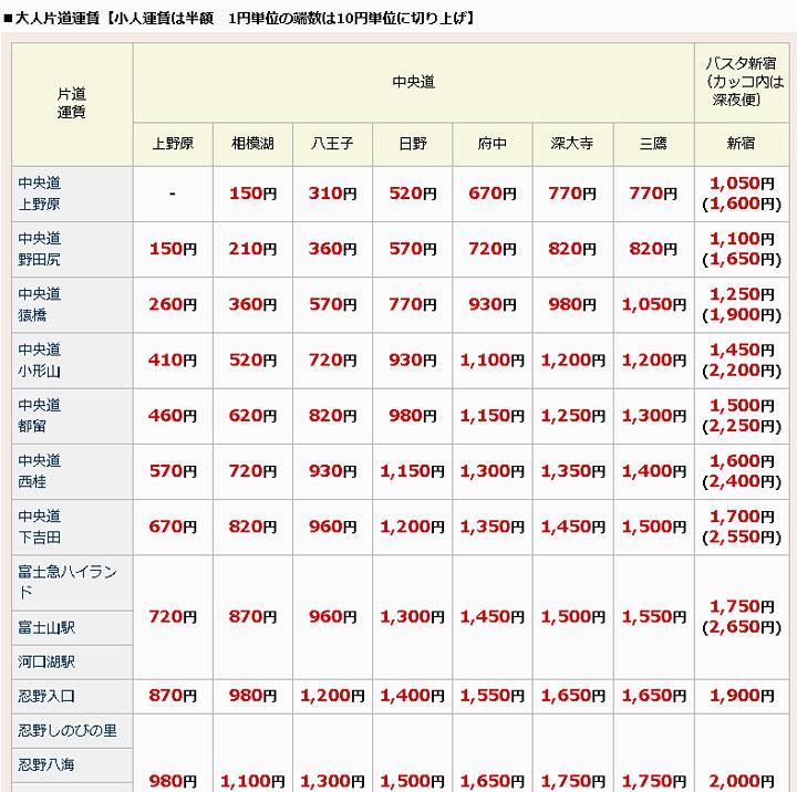 shinjuku-kawaguchiko-highway-price