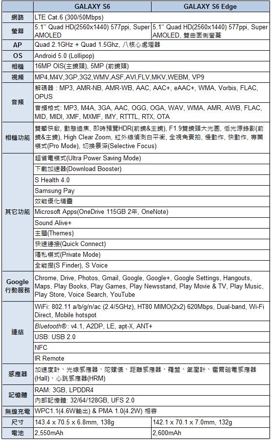 Samsung GALAXY S6 & GALAXY S6 Edge 產品規格