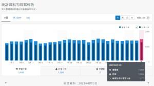 每日流量PV後台數據截圖