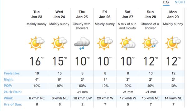 madrid in winter, january week weather