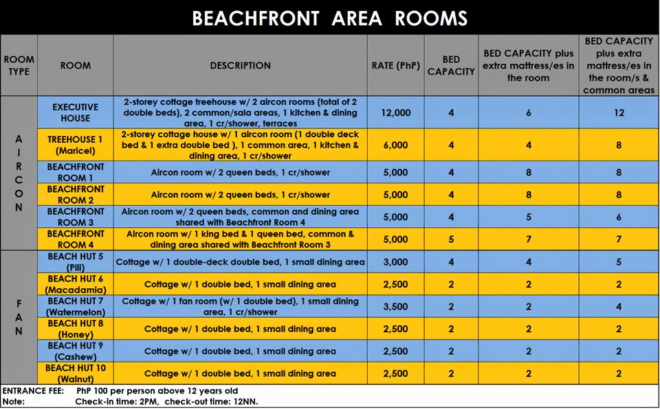 One Laiya Beachfront Rooms
