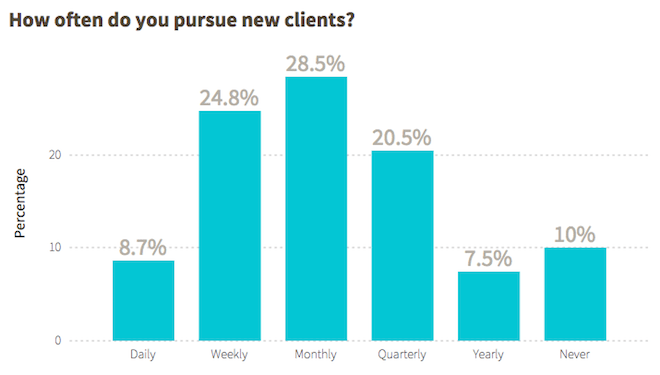 pursuing_new_clients_overall