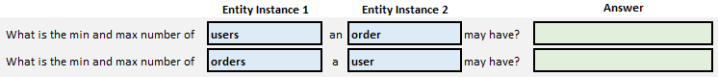 Simple form to help us answer cardinality questions.  The entities users and orders has been added.