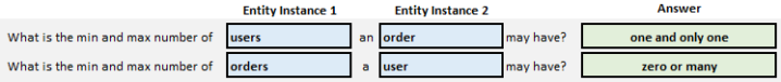 Simple form to help us answer cardinality questions.  The entities users and orders has been added and the cardinality questions have been answered.