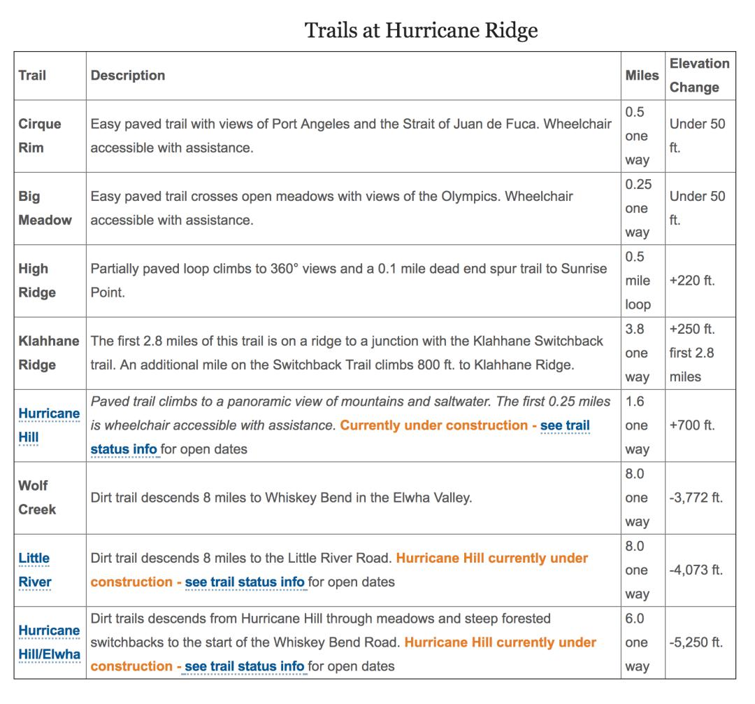 Hurricane Ridge Hikes - NPS