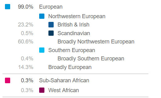 23 and me ancestry composition 99% European, 23% British and Irish, less than 1% Scandinavian, 60% Northwestern European, less than 1% southern european, 14% broadly european, less than one percent sub-saharan African.