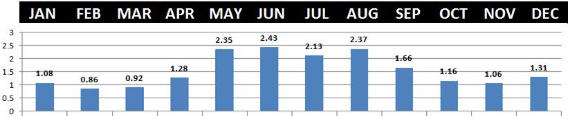Banff Average Precipitation.png