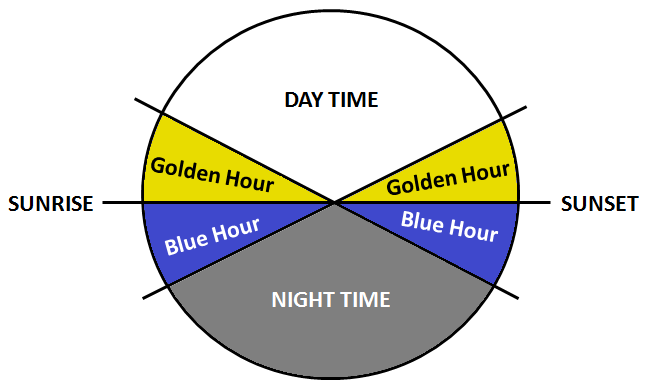 Golden and Blue Hours