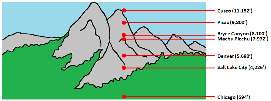 Machu Picchu Elevation Comparison Chart.png