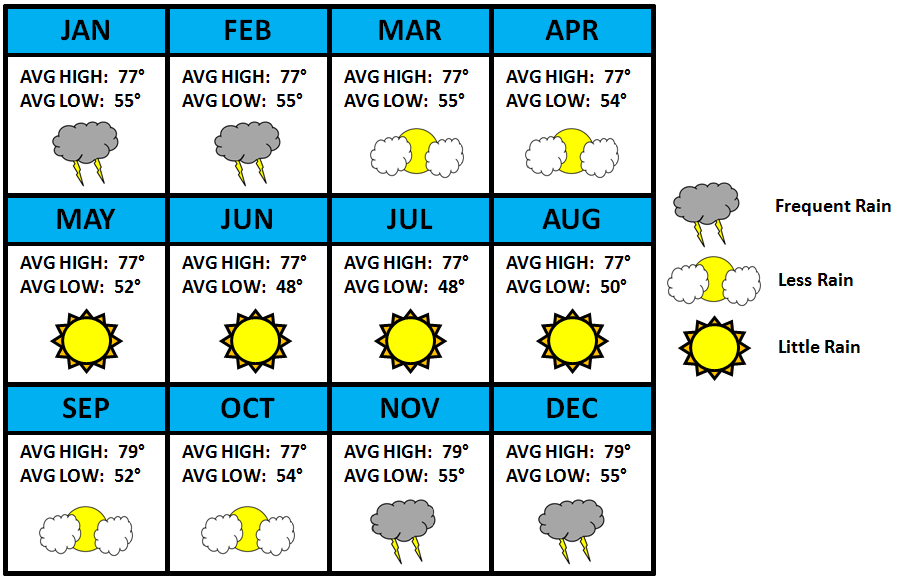 Machu Picchu Seasonal Weather Chart.png