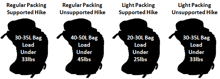 Backpack Size and Load Diagram.png