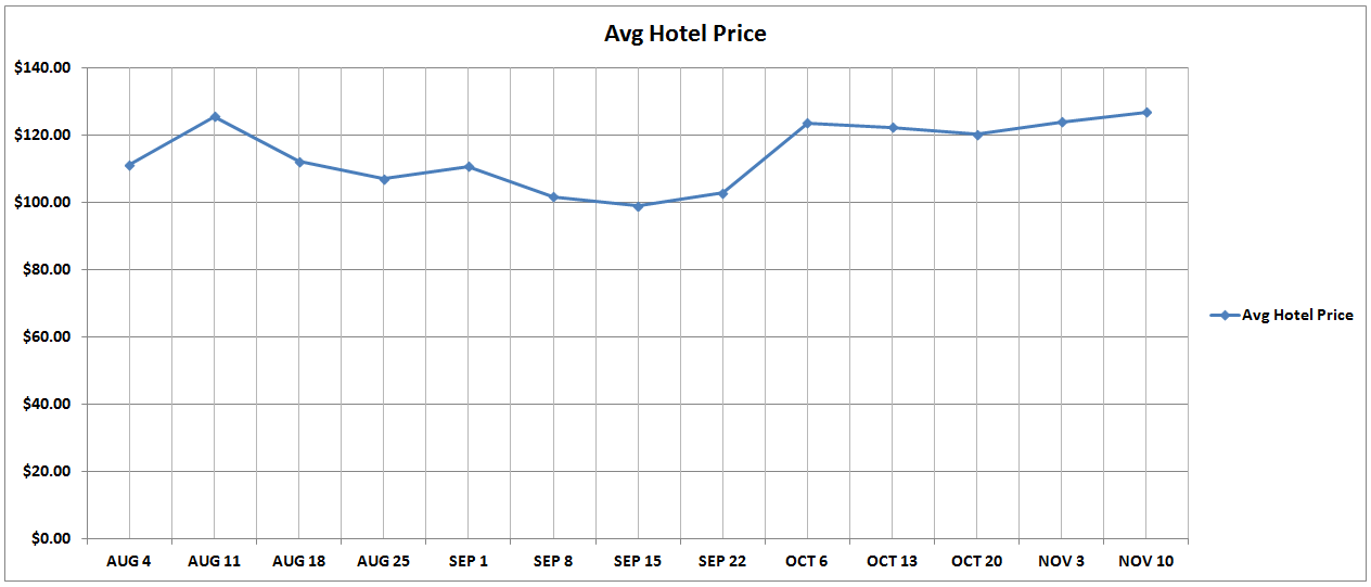 Australia and New Zealand Average Hotel Cost Chart.png