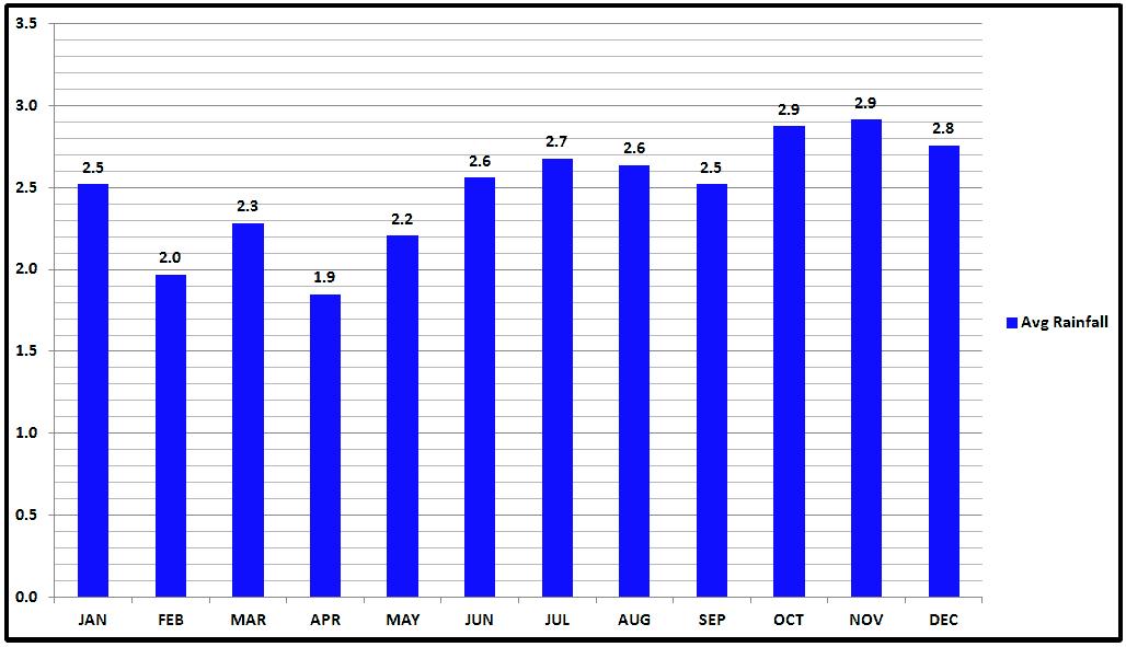 Ghent Belgium Average Precipitation.png