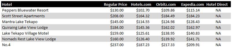 Lake Tekapo Hotel Pricing Chart