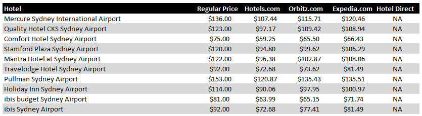 Sydney Airport Hotel Pricing Chart