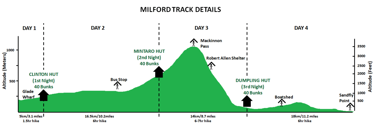 Milford Track Details Chart