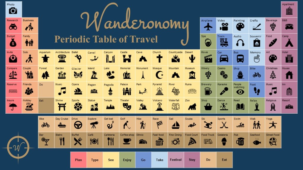 Wanderonomy Periodic Table of Travel