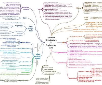Security Architecture and Engineering Domain 3 CISSP v2018 Mindmap Study Aid