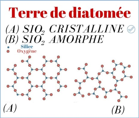 silicium molécule amorphe cristalline