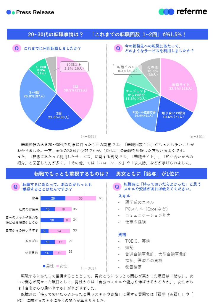 Change jobs Survey02