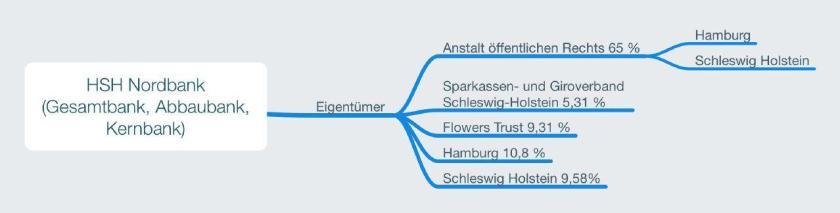 Eigentümerstruktur HSH Nordbank