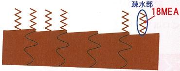 毛髪の様子と18MEA成分のイメージ