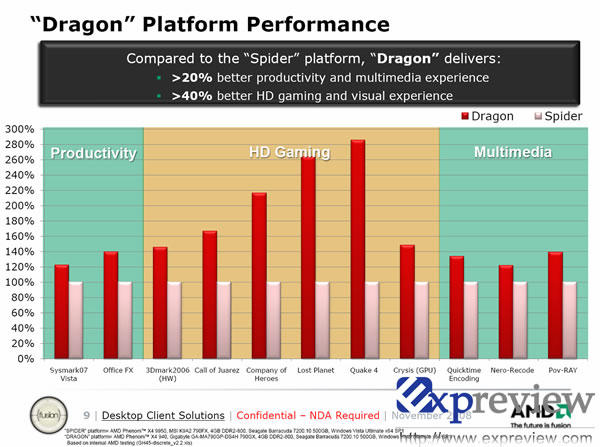 dragon_performance