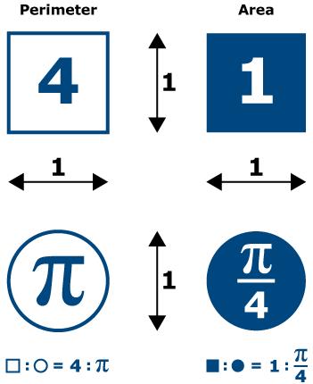 https://i2.wp.com/wardley.org/images/misc/pi/pi_chart.png