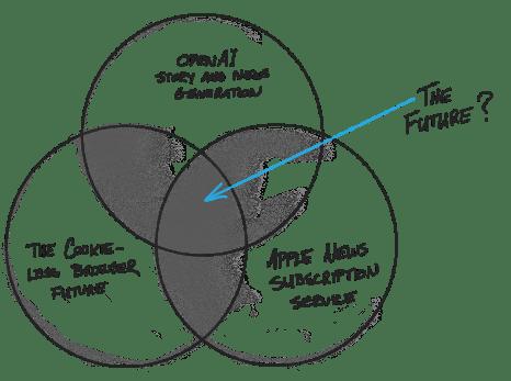 Venn Digital Media future