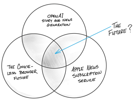 Venn Digital Media future
