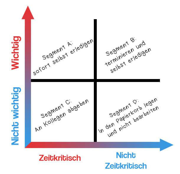 Eisenhowerprinzip