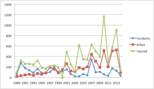 Sectarian Violence in Pakistan, 1989-2014.  Source: South Asia Terrorism Portal.  (Click to enlarge.)