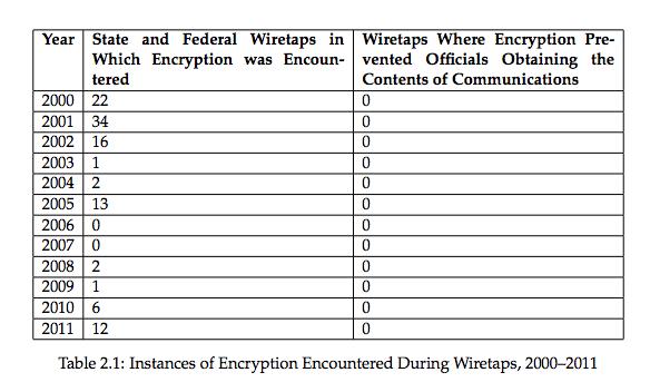 soghoian-encryption
