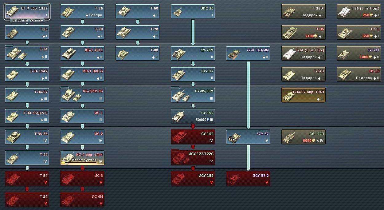 британские танки вар тандер